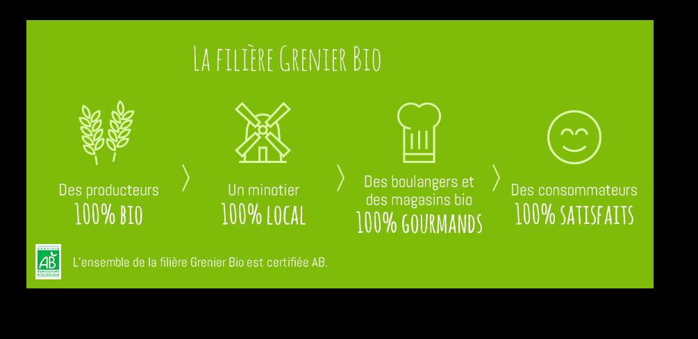 https://www.grenier-bio.fr/grenier-bio-loire-ocean/