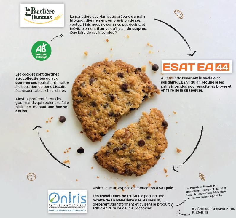 économie solidaire cookie